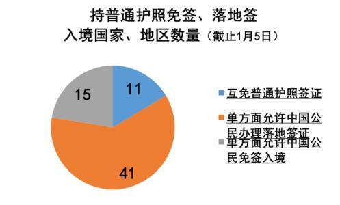 对中国免签/落地签/电子签的国家(最新)